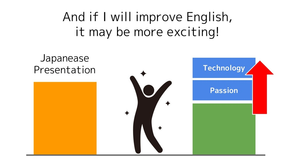 And if I will improve English, it may be more e...