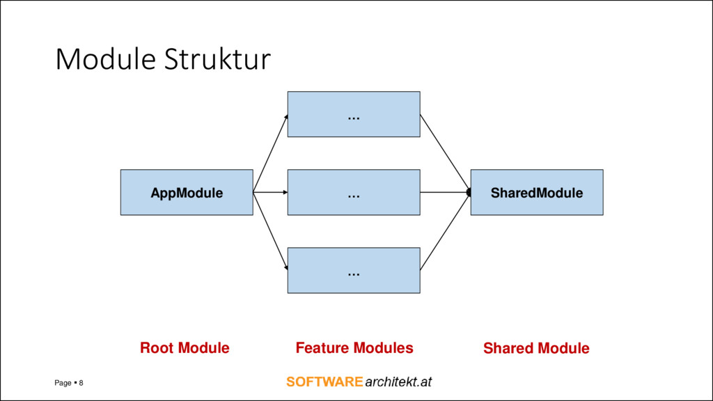 Module Struktur Page ▪ 8 AppModule … … … Shared...