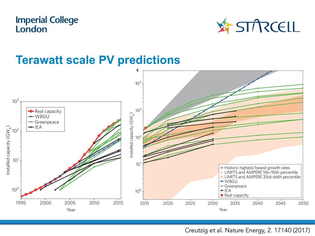 Terawatt scale PV predictions PERSPECTIVE NATUR...