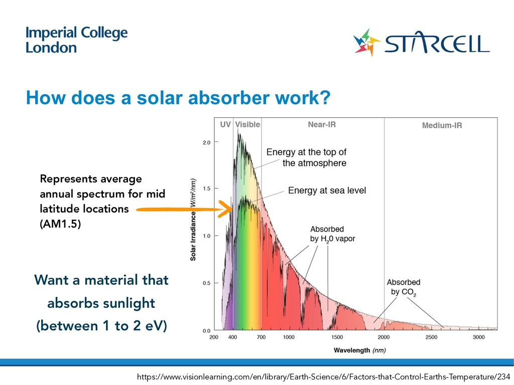How does a solar absorber work? Represents aver...