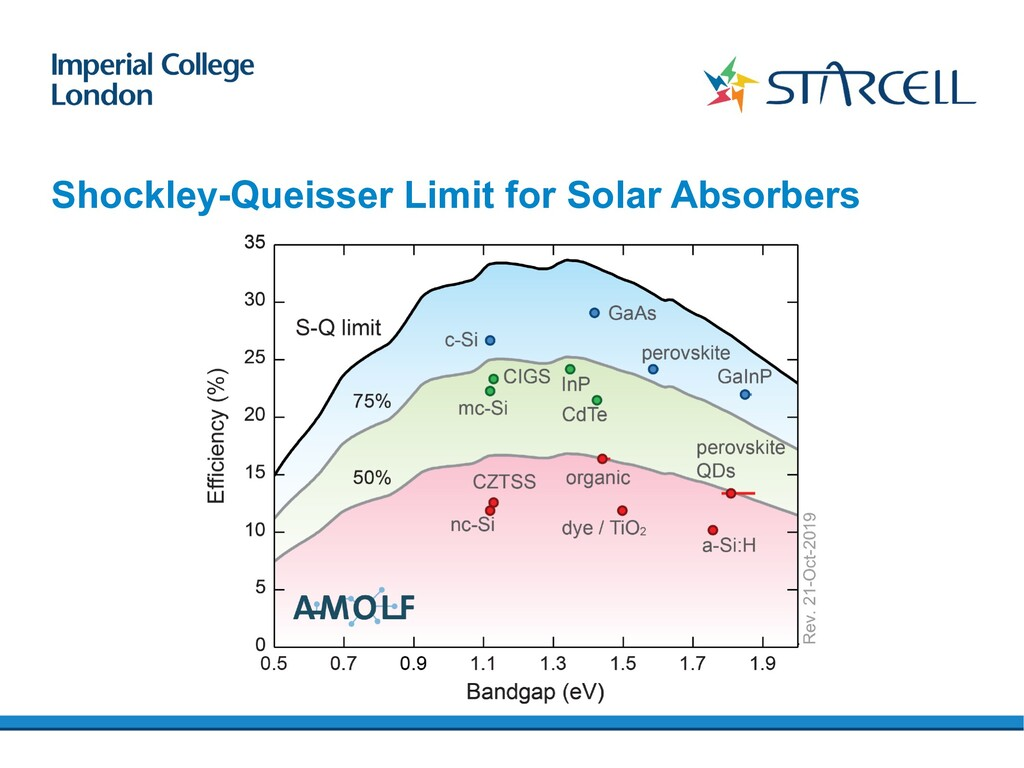 Shockley-Queisser Limit for Solar Absorbers