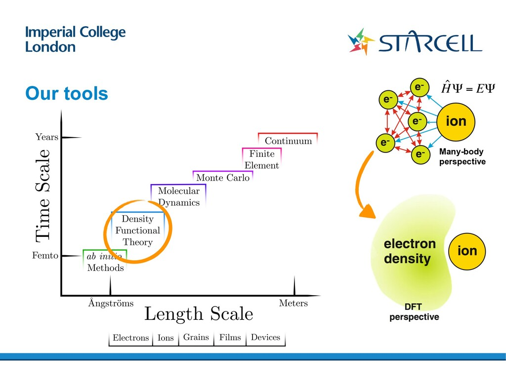 Our tools Multi-Scale Simulation Toolbox Densit...