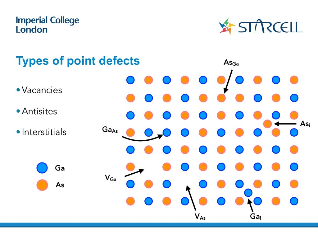 Types of point defects •Vacancies •Antisites •I...
