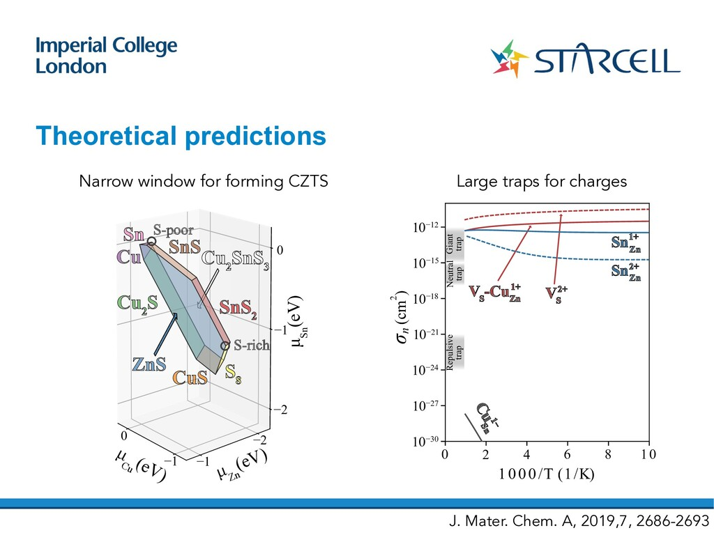 Theoretical predictions 0 −1 −1 −2 0 −1 −2 Sn Z...