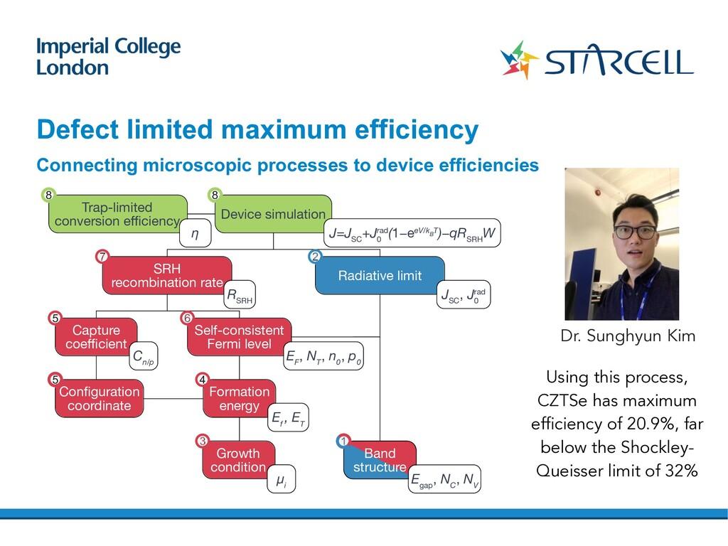 Defect limited maximum efficiency B n n 0 +Δn N...