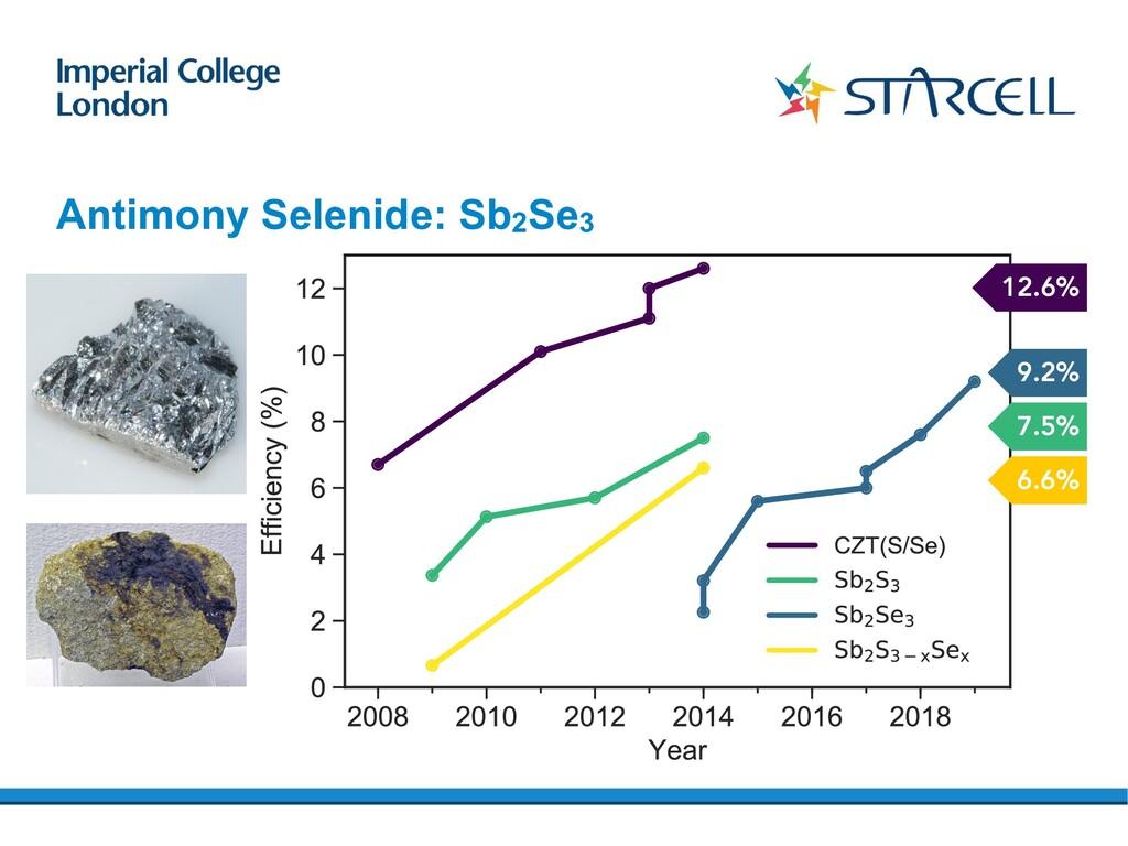 Antimony Selenide: Sb2Se3 12.6% 7.5% 9.2% 6.6%