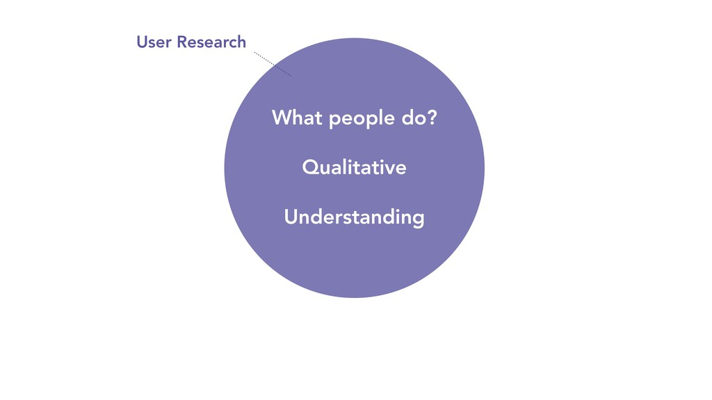 What people do? Qualitative Understanding User ...
