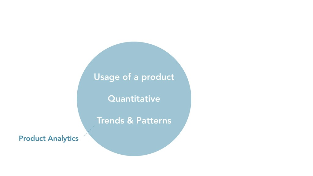 Product Analytics Usage of a product Quantitati...