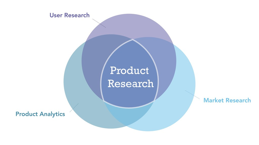 User Research Market Research Product Analytics...