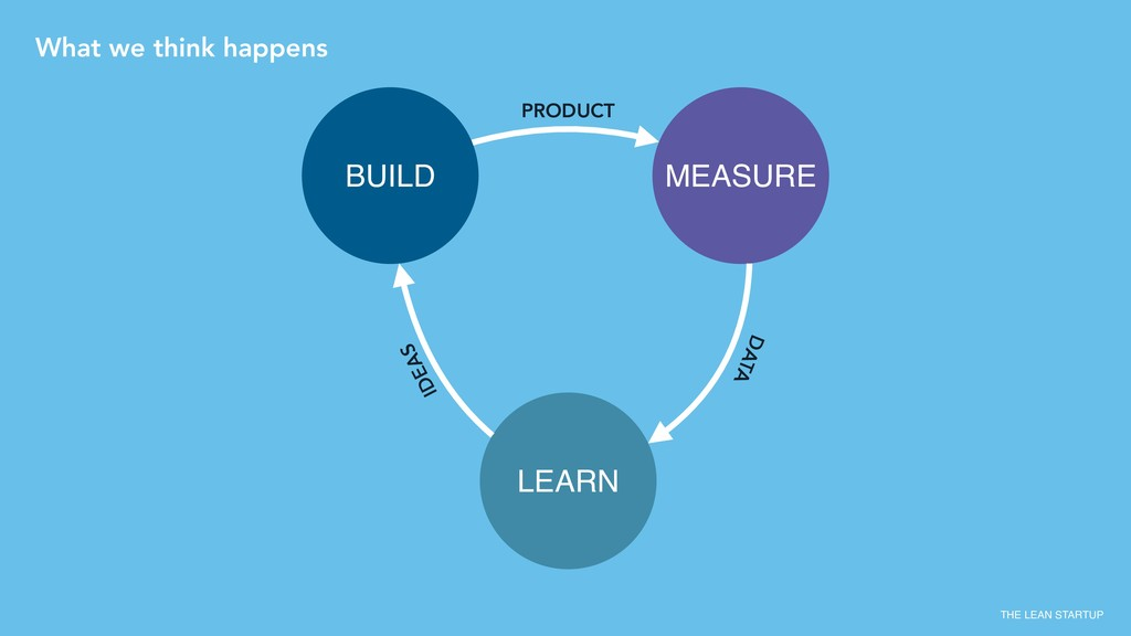LEARN BUILD MEASURE PRODUCT DATA IDEAS THE LEAN...