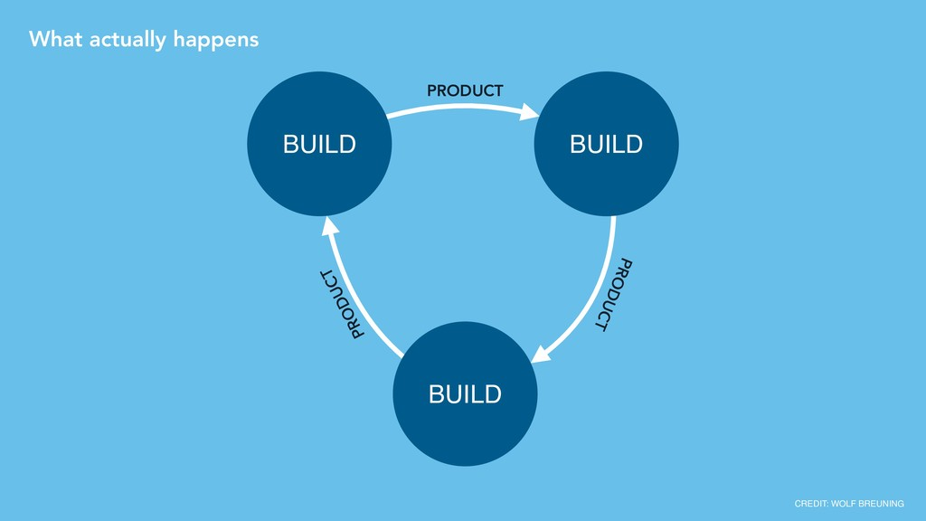 LEARN BUILD MEASURE PRODUCT PRODUCT PRODUCT CRE...