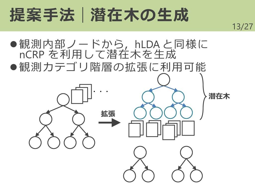 /27 ⚫ 観測内部ノードから,hLDA と同様に nCRP を利用して潜在木を生成 ⚫ 観測...