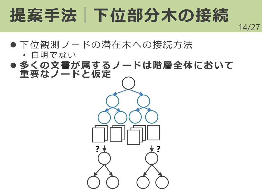 /27 ⚫ 下位観測ノードの潜在木への接続方法 • 自明でない ⚫ 多くの文書が属するノードは...