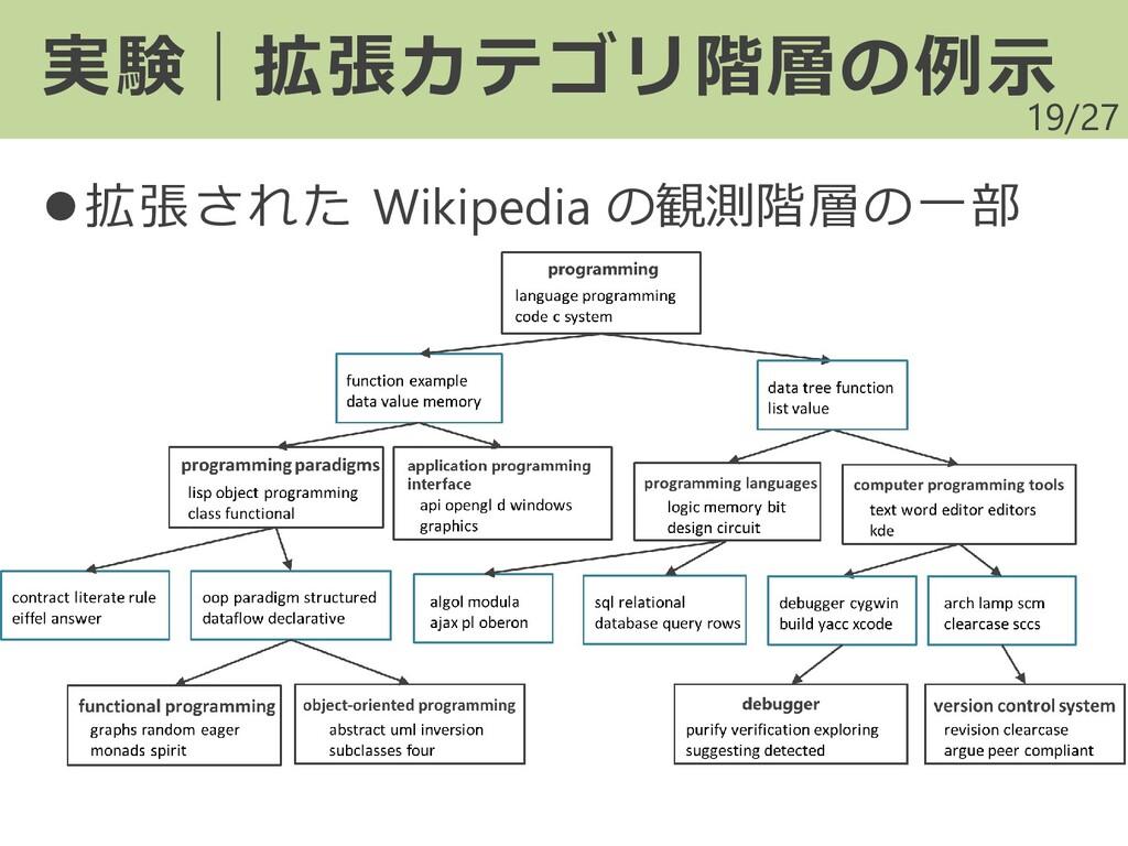 /27 19 実験|拡張カテゴリ階層の例示 ⚫拡張された Wikipedia の観測階層の一部