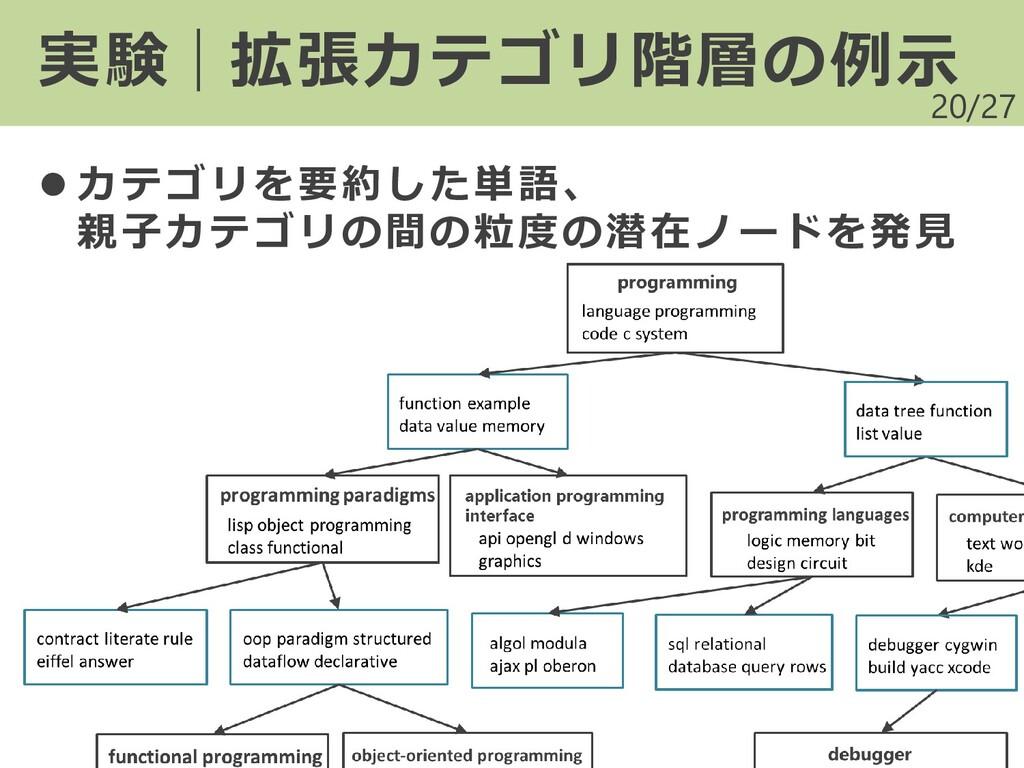 /27 20 実験|拡張カテゴリ階層の例示 ⚫ カテゴリを要約した単語、 親子カテゴリの間の粒...