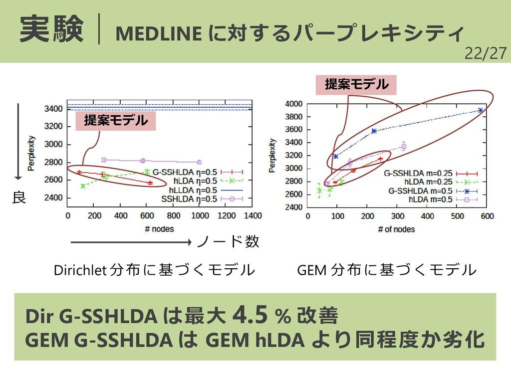 /27 22 実験|MEDLINE に対するパープレキシティ Dirichlet 分布に基づく...