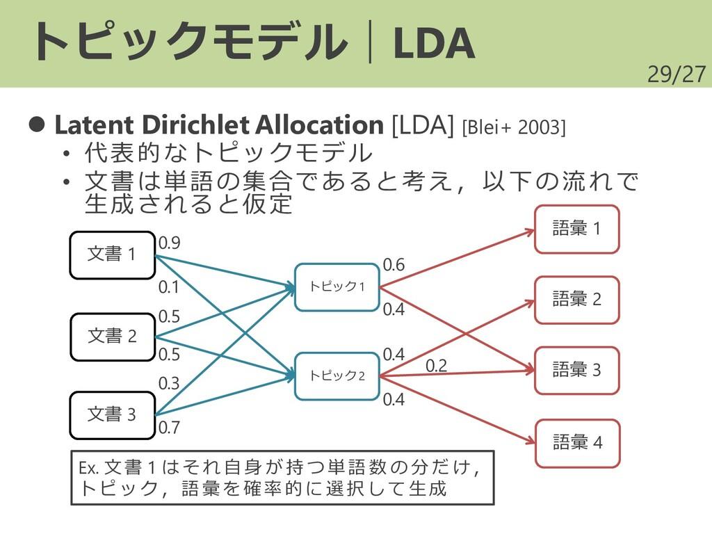 /27 ⚫ Latent Dirichlet Allocation [LDA] [Blei+ ...