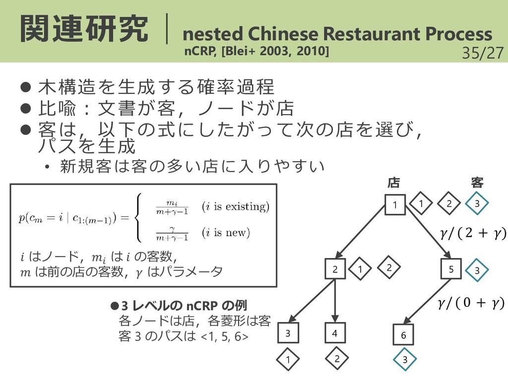 /27 ⚫ 木構造を生成する確率過程 ⚫ 比喩:文書が客,ノードが店 ⚫ 客は,以下の式にした...