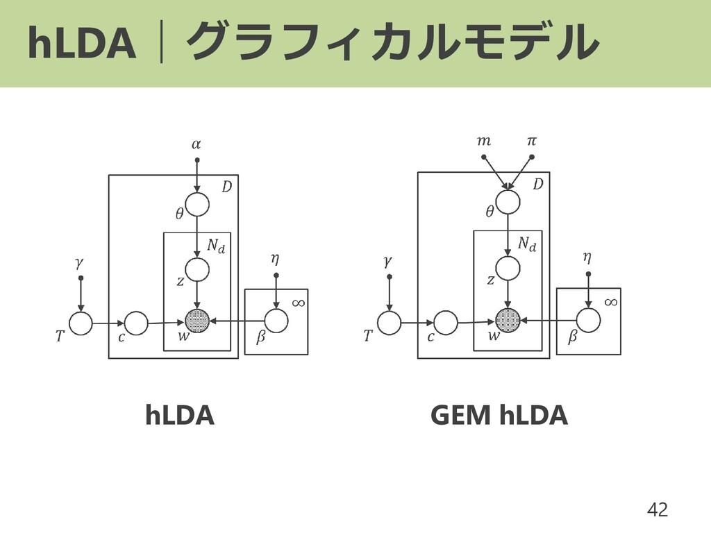 hLDA|グラフィカルモデル 42 hLDA GEM hLDA