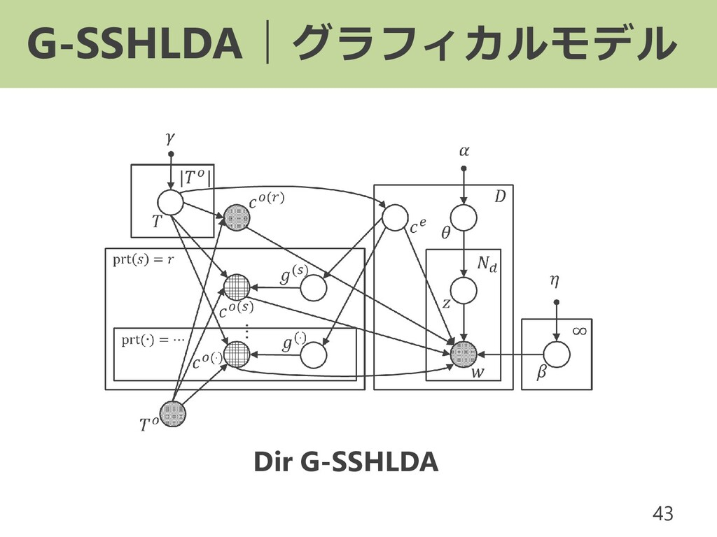 G-SSHLDA|グラフィカルモデル 43 Dir G-SSHLDA