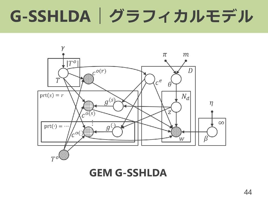 G-SSHLDA|グラフィカルモデル 44 GEM G-SSHLDA