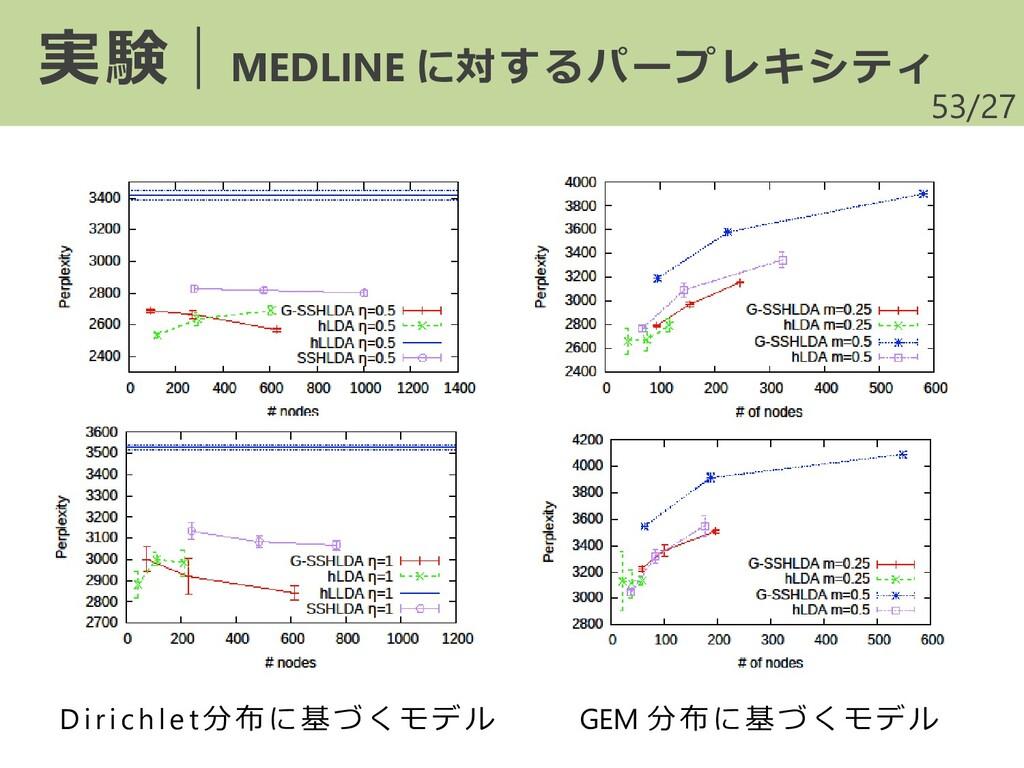 /27 53 実験|MEDLINE に対するパープレキシティ D irichle t分布に基づ...