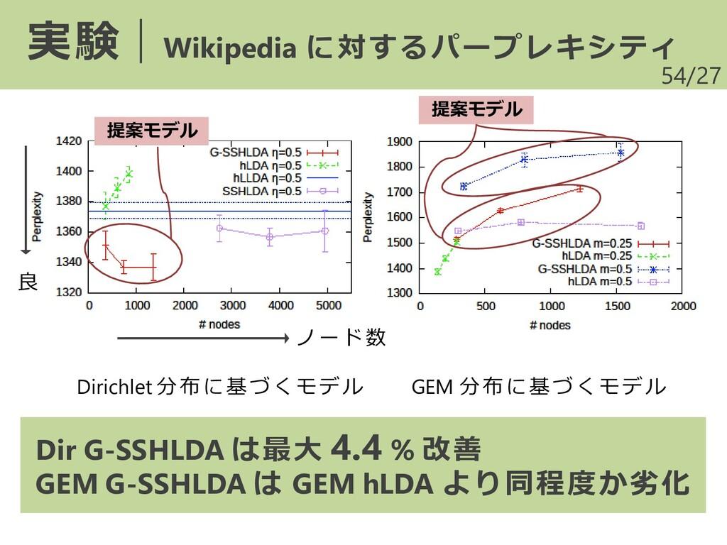 /27 54 実験|Wikipedia に対するパープレキシティ ノード数 良 Dirichl...