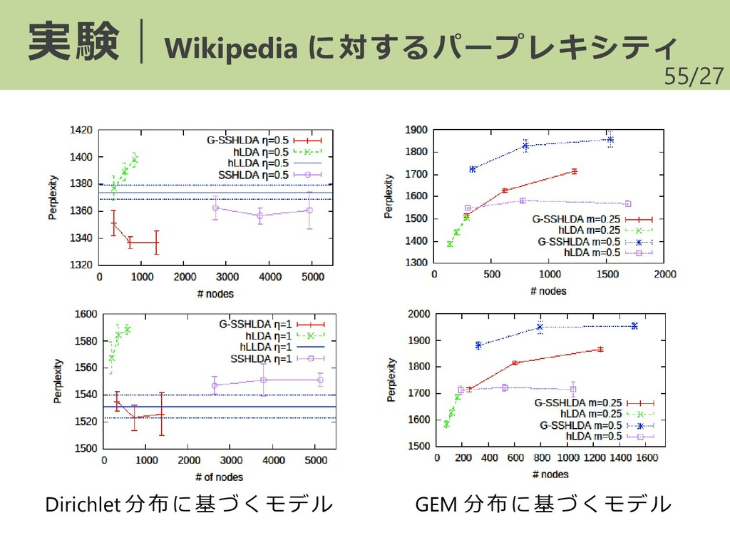/27 55 実験|Wikipedia に対するパープレキシティ Dirichlet 分布に基...