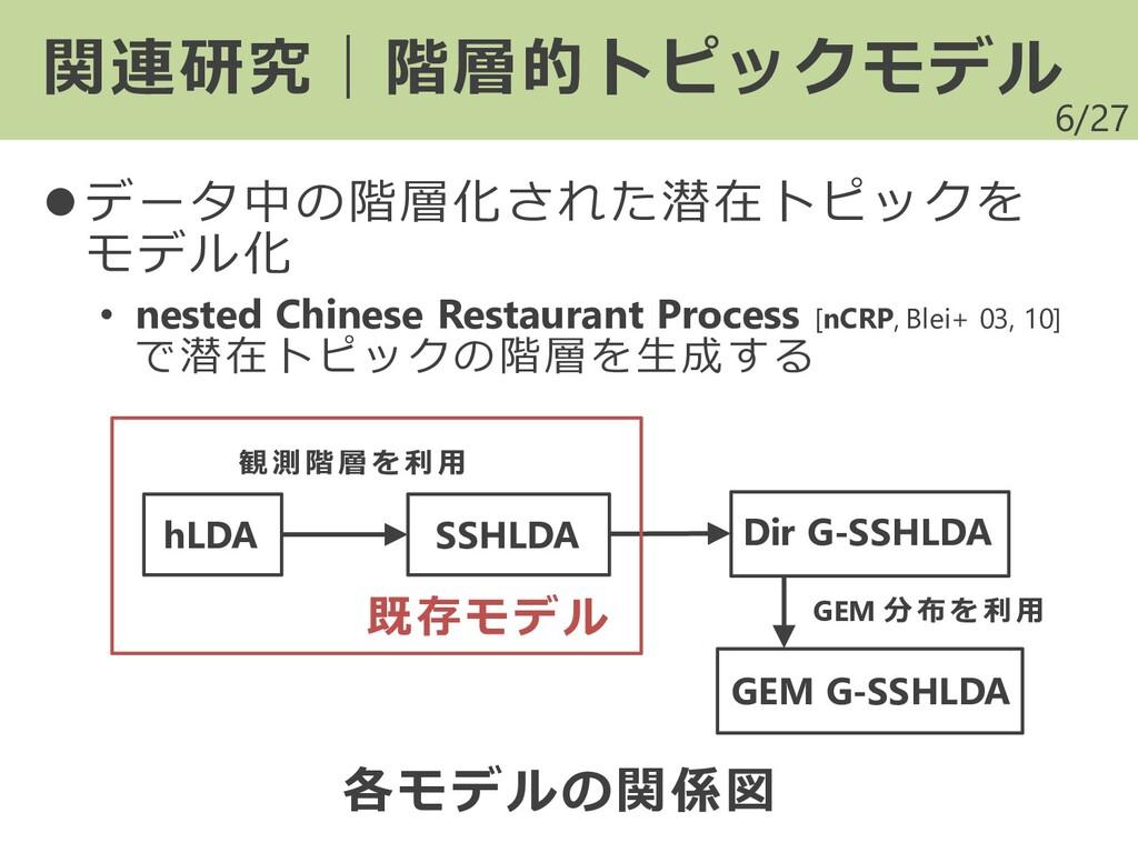 /27 ⚫ データ中の階層化された潜在トピックを モデル化 • nested Chinese ...