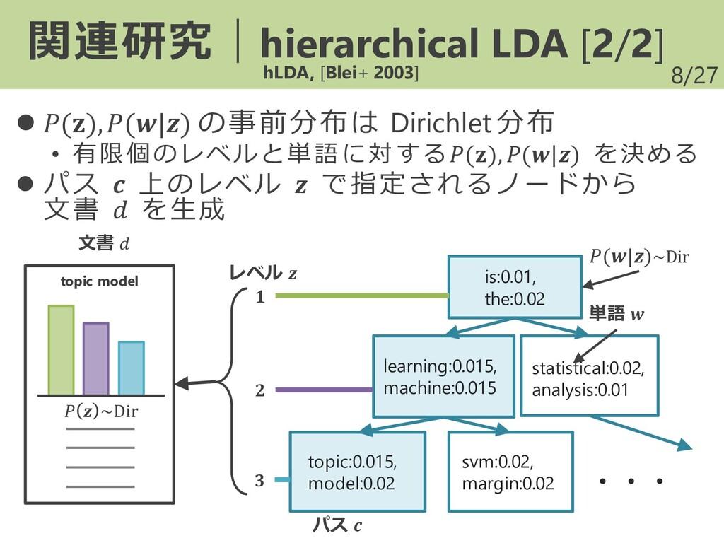 /27 ⚫ (),(|) の事前分布は Dirichlet 分布 • 有限個のレベルと単語 に...