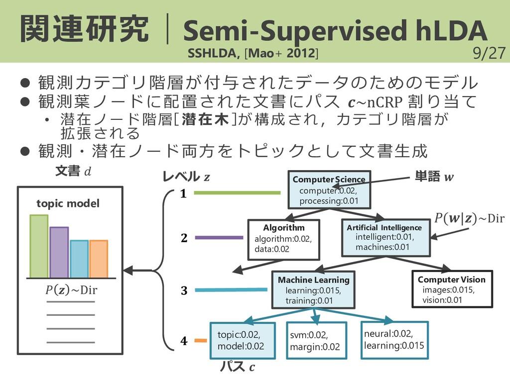 /27 ⚫ 観測カテゴリ階層が付与されたデータのためのモデル ⚫ 観測葉ノードに配置された文書...