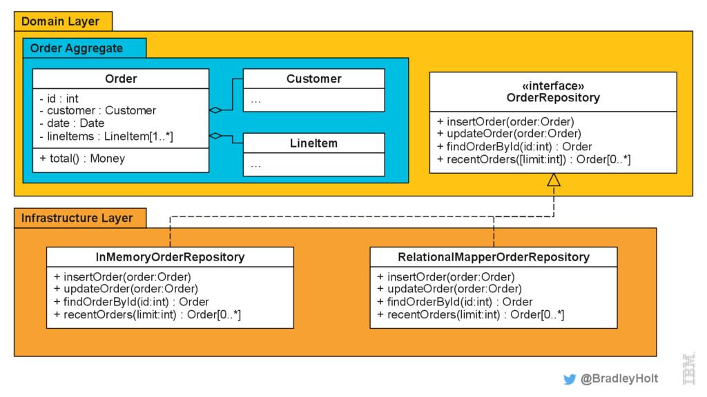 Domain Layer Order Aggregate @BradleyHolt Order...