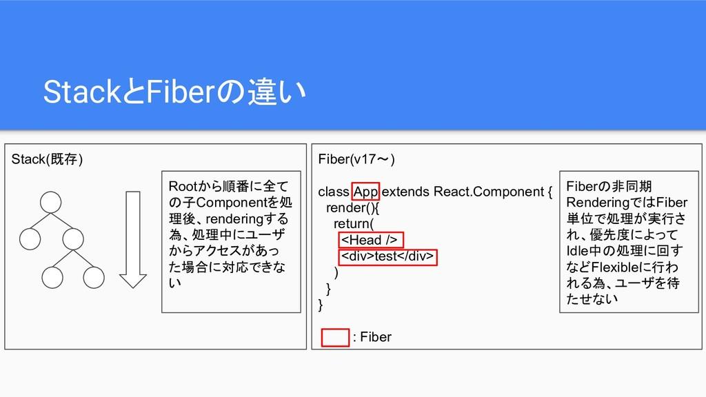 StackとFiberの違い Stack(既存) Rootから順番に全て の子Componen...