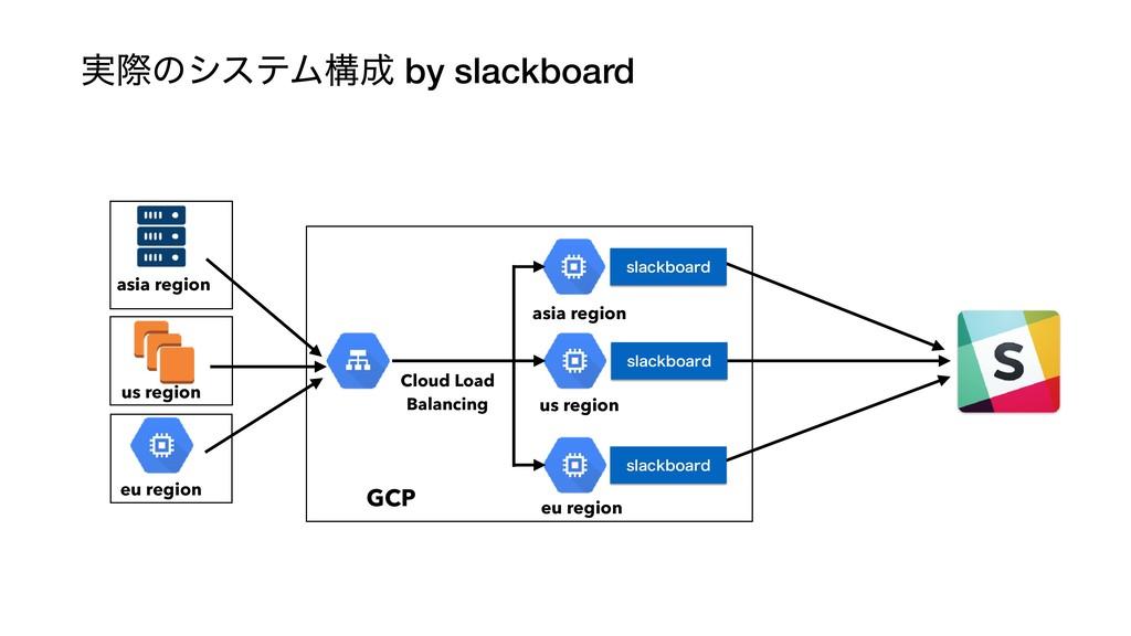 ࣮ࡍͷγεςϜߏ by slackboard asia region us region e...
