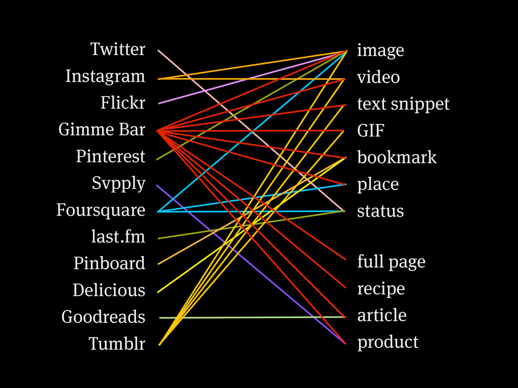 Twitter Instagram Flickr Gimme Bar Pinterest Sv...