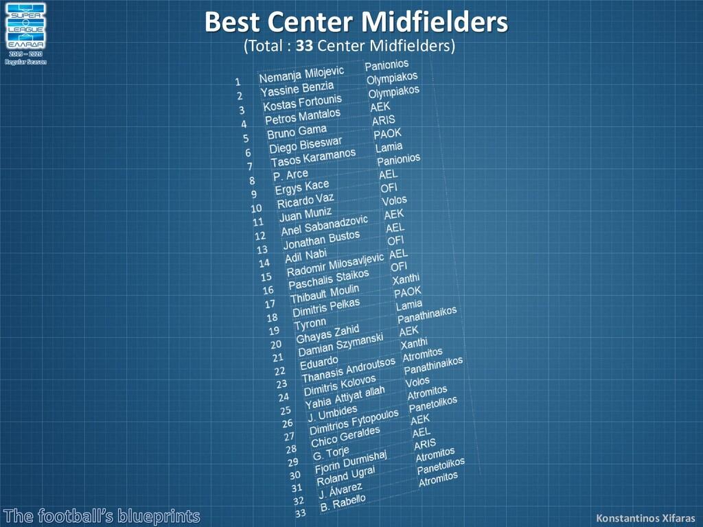 Konstantinos Xifaras Best Center Midfielders (T...