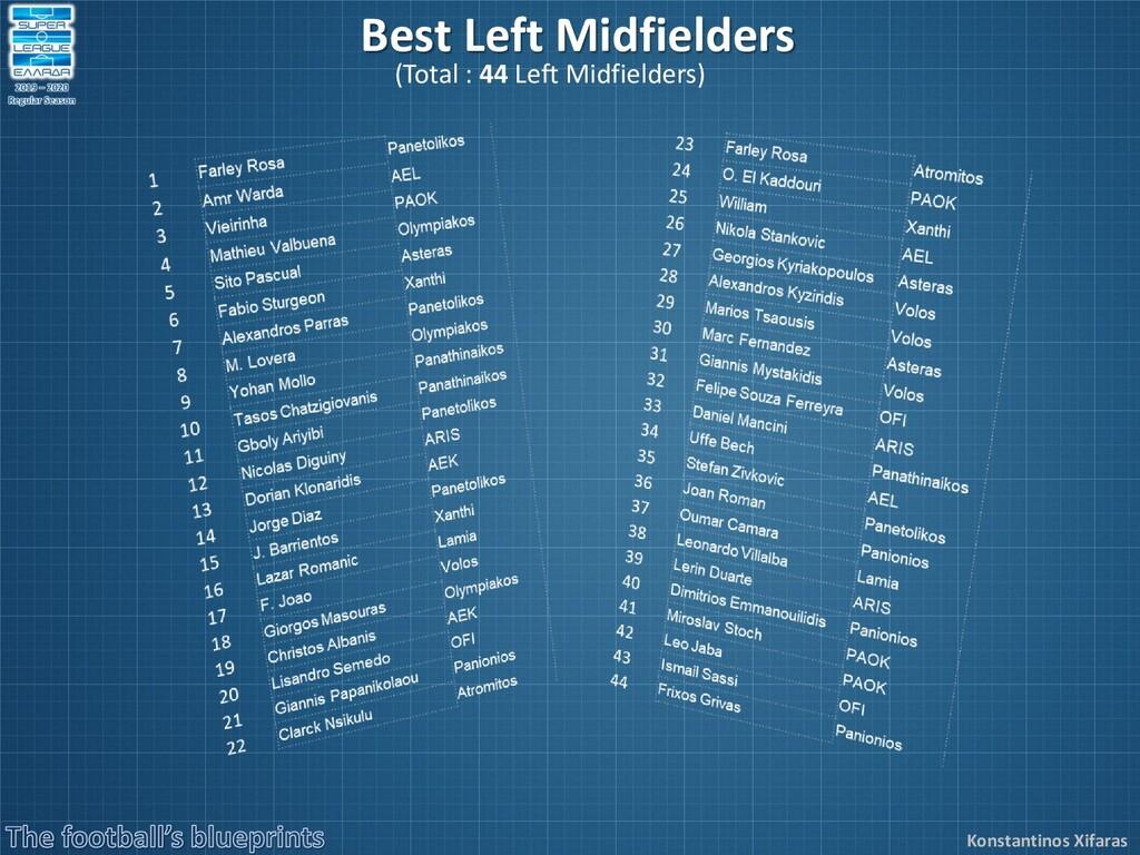 Konstantinos Xifaras Best Left Midfielders (Tot...