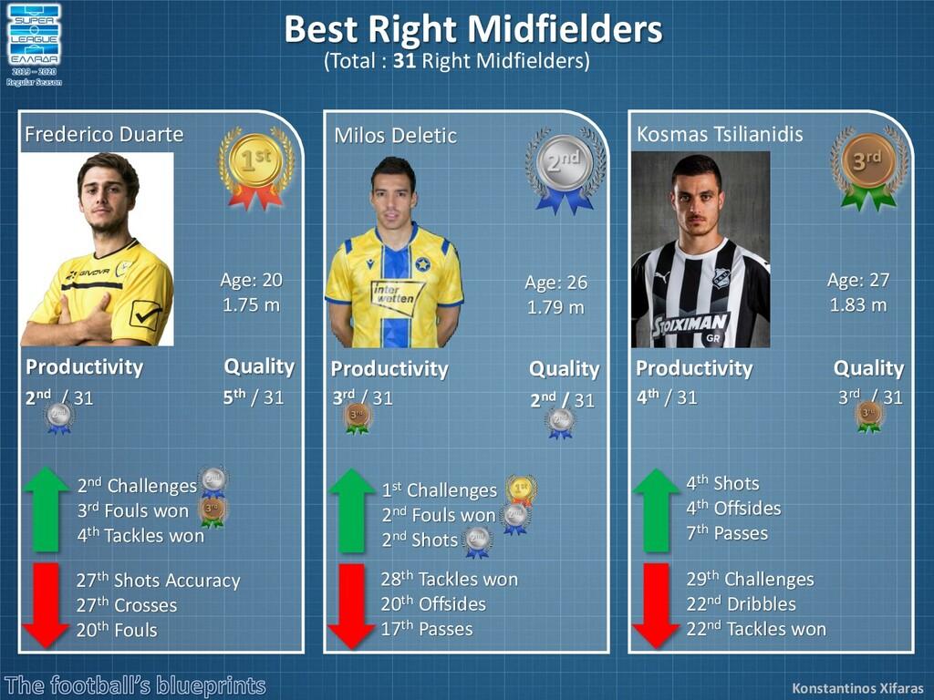 Konstantinos Xifaras Best Right Midfielders (To...