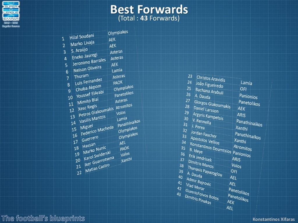 Konstantinos Xifaras Best Forwards (Total : 43 ...