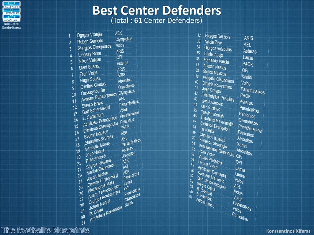 Konstantinos Xifaras Best Center Defenders (Tot...