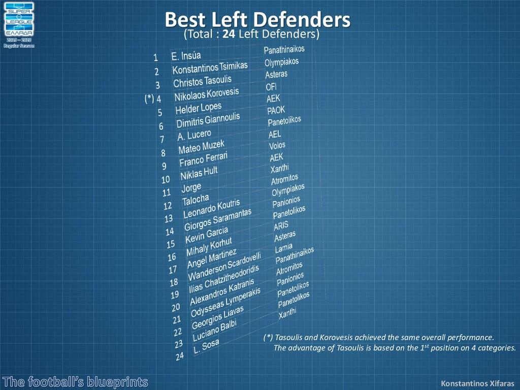 Konstantinos Xifaras Best Left Defenders (Total...
