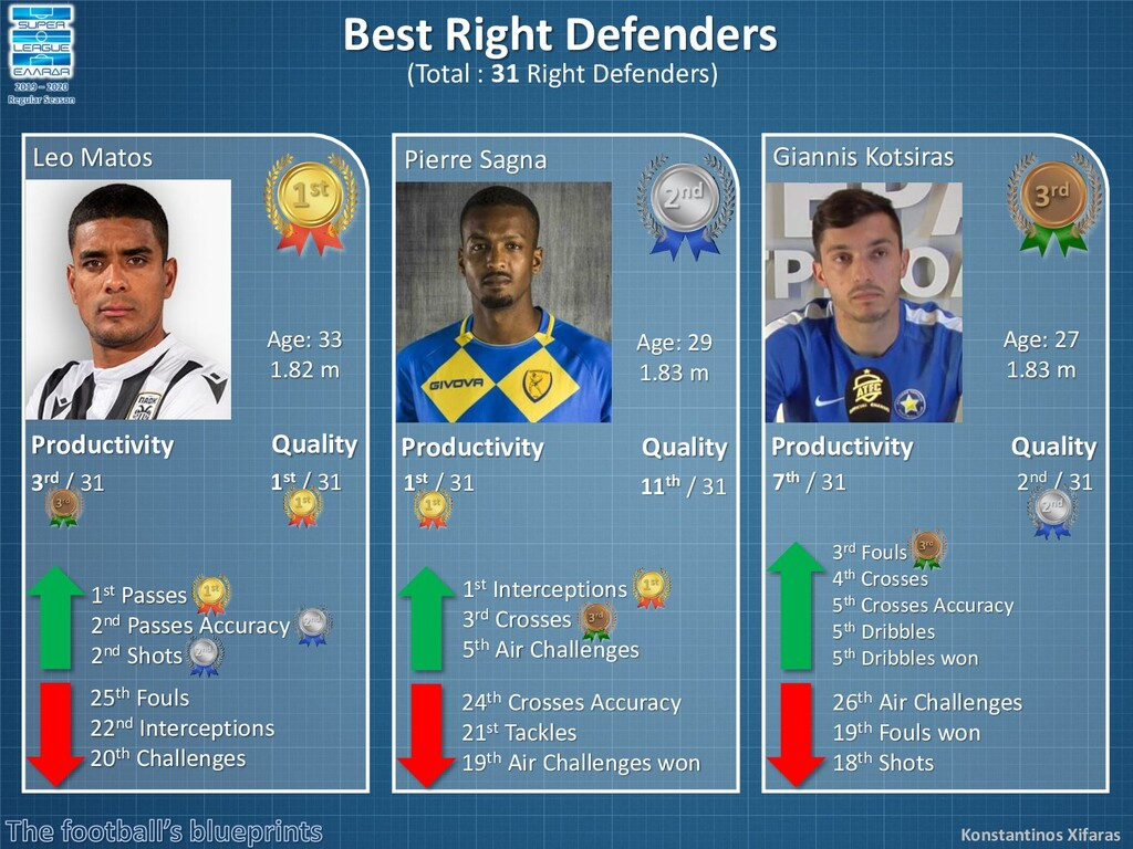 Konstantinos Xifaras Best Right Defenders (Tota...