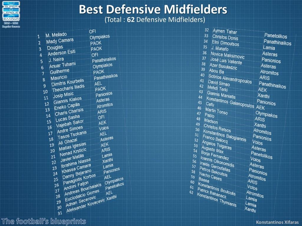 Konstantinos Xifaras Best Defensive Midfielders...