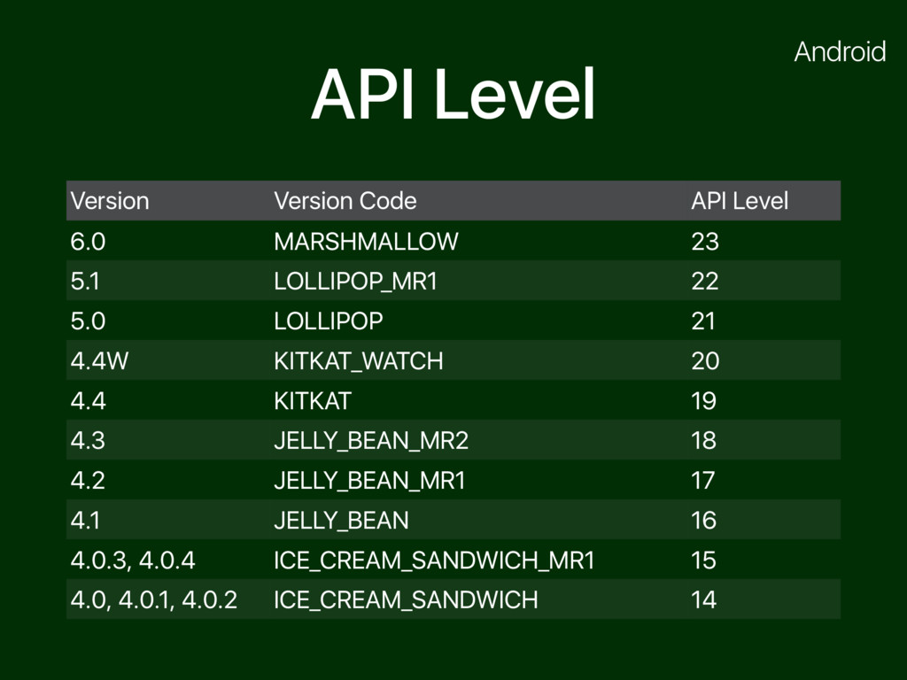 API Level Version Version Code API Level 6.0 MA...