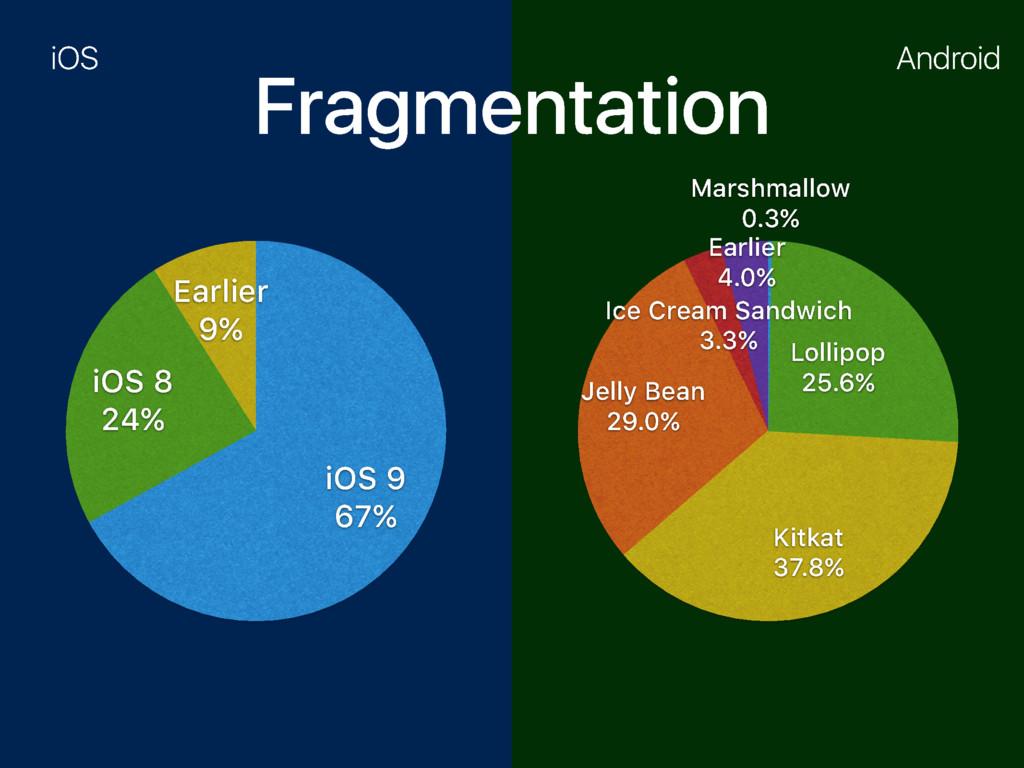 Fragmentation Earlier 9% iOS 8 24% iOS 9 67% Ea...