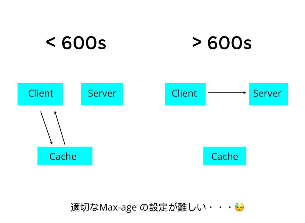 < 600s > 600s Client Server Cache Client Server...