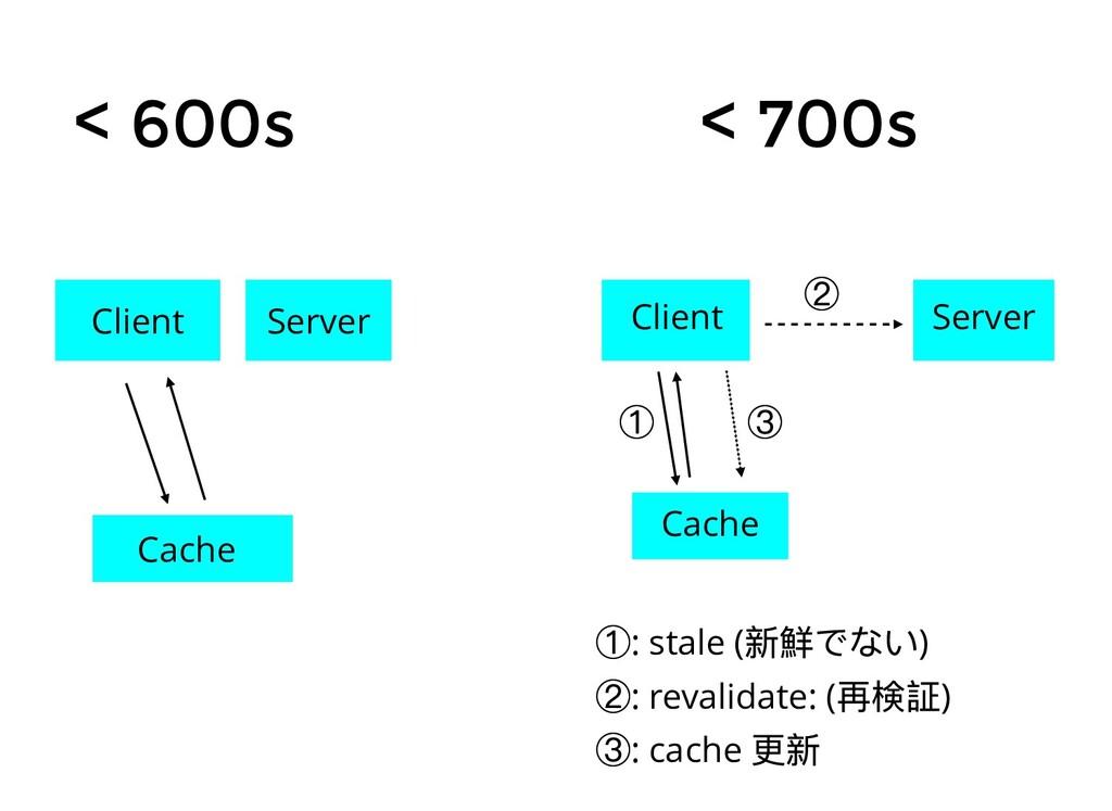 < 600s < 700s Client Server Cache Client Server...