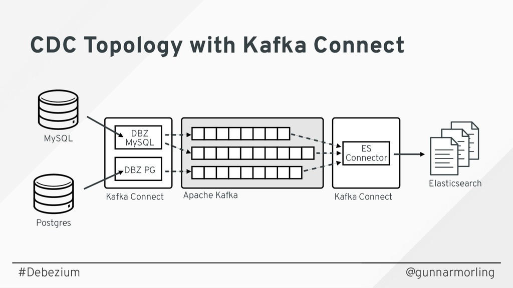 CDC Topology with Kafka Connect CDC Topology wi...