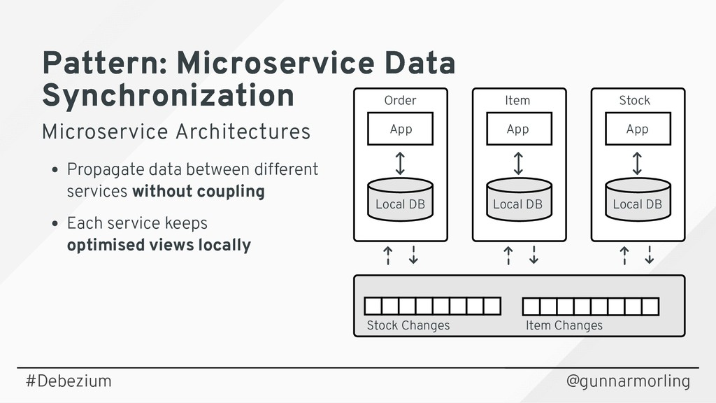 Pattern: Microservice Data Pattern: Microservic...