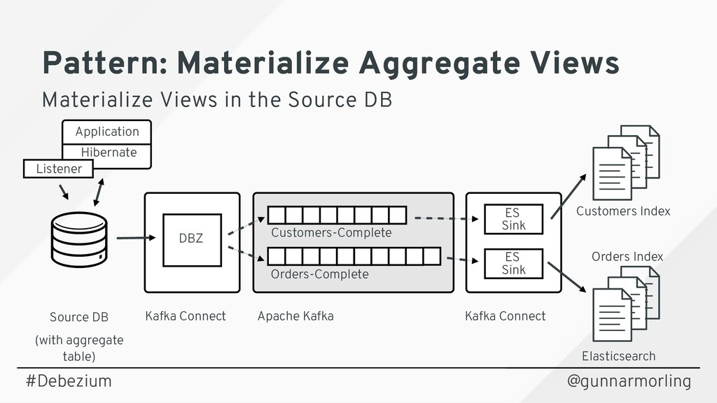Source DB (with aggregate table) Kafka Connect ...